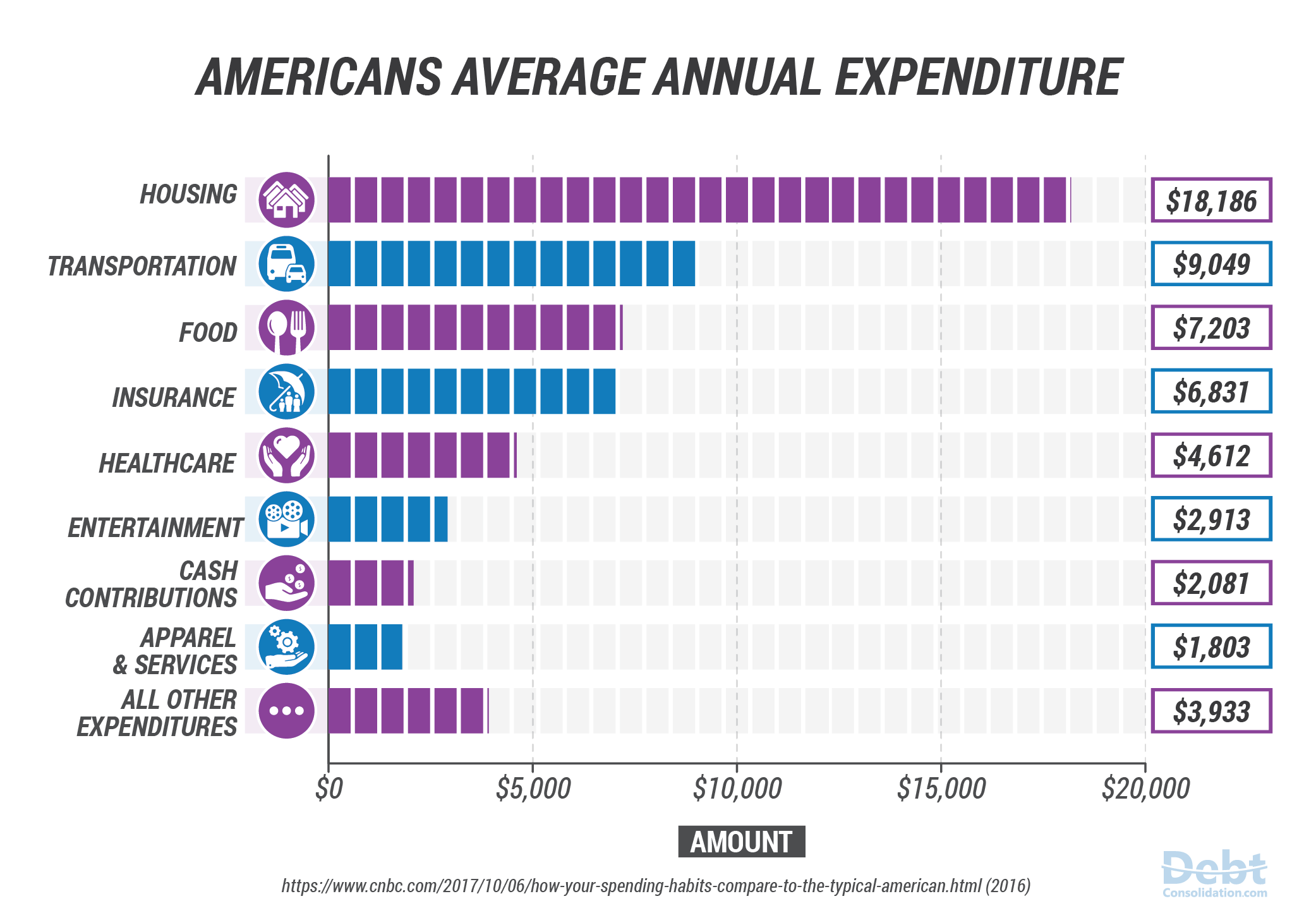 2017 Americans Average Annual Expenditure
