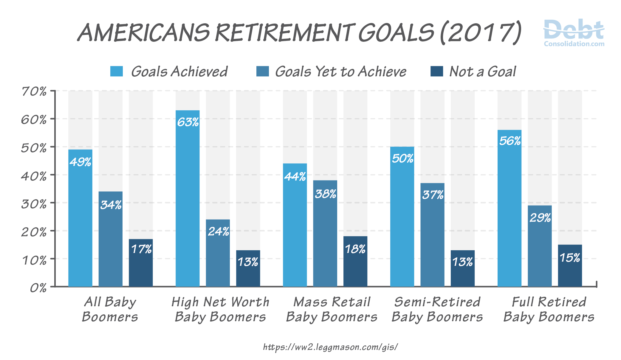 2017 Americans Retirement Goals