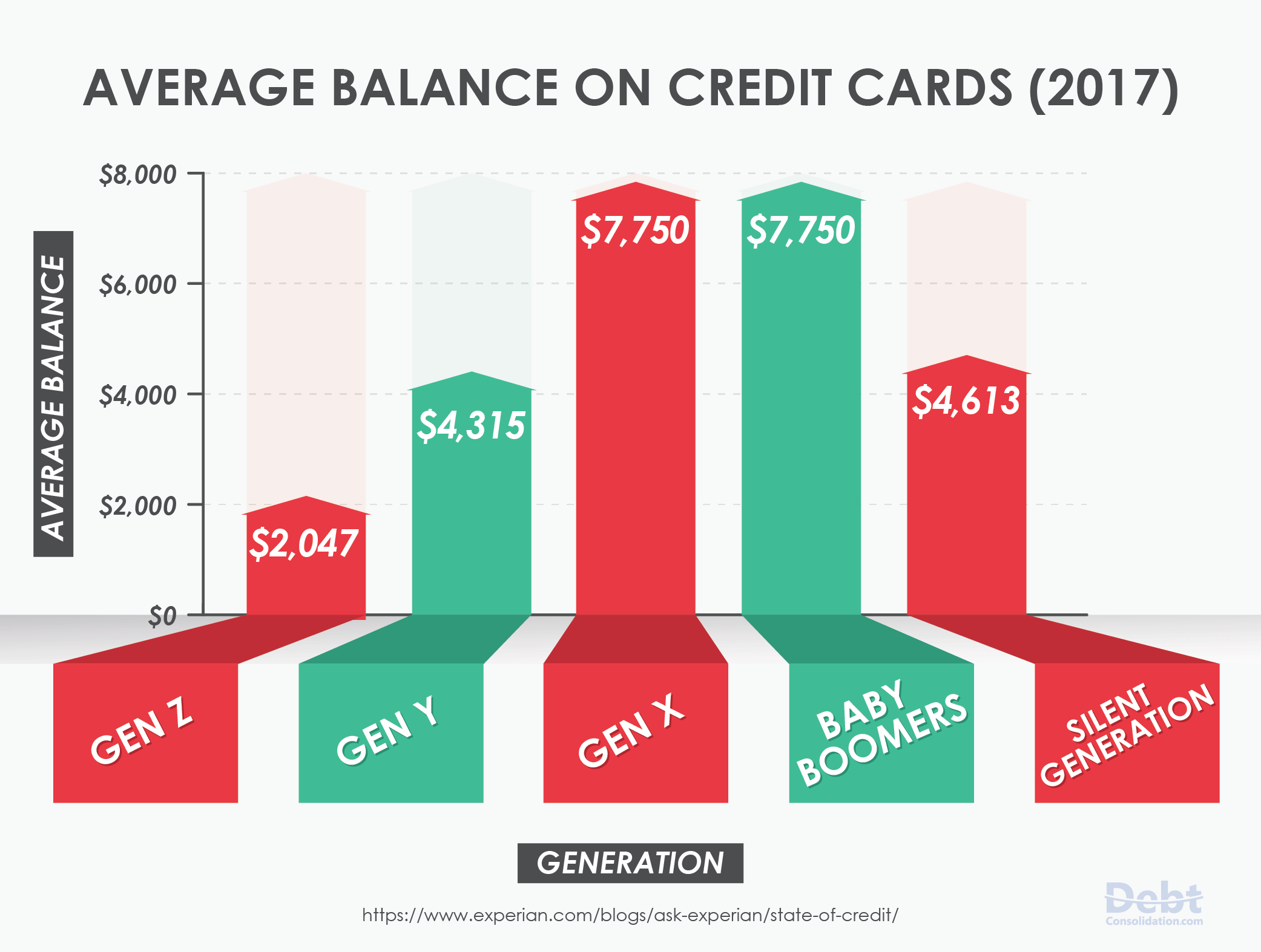 2017 Average Balance on Credit Cards