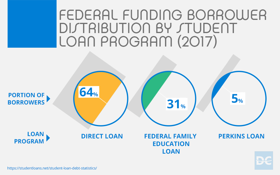 2017 Federal Funding Borrower Distribution by Student Loan Program