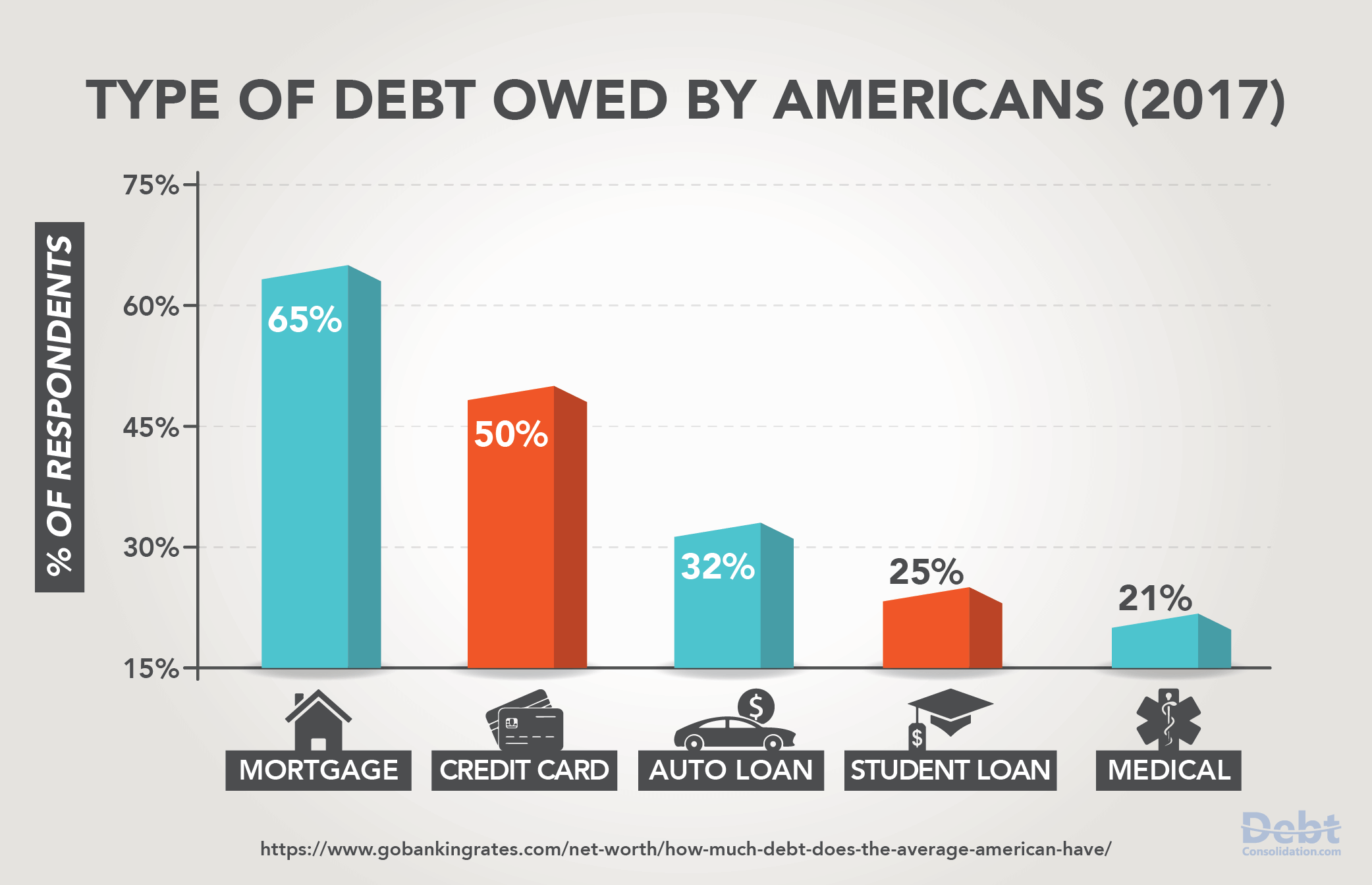 2017 Type of Debt Owned by Americans