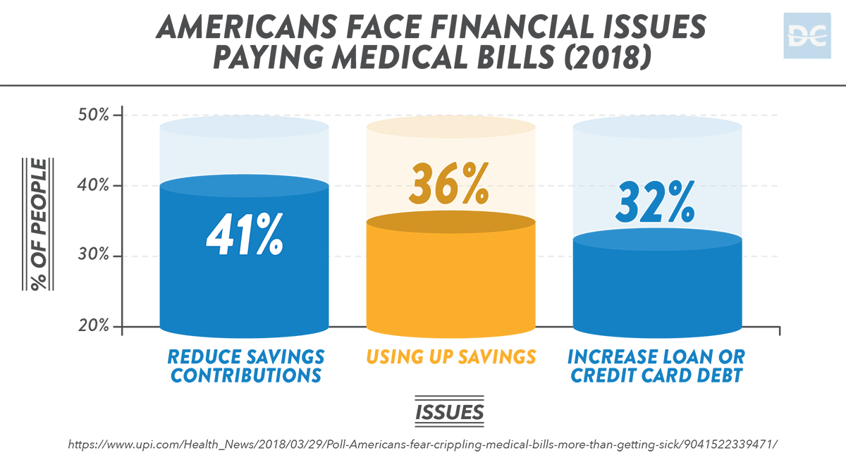 2018 Americans Face Financial Issues Paying Medical Bills
