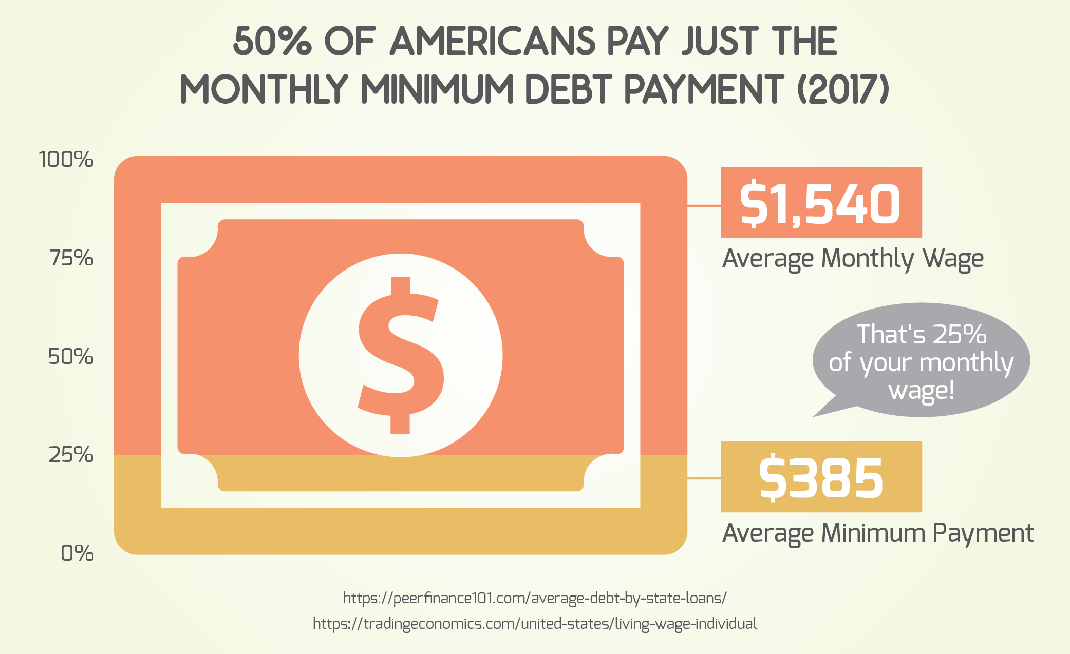 50% of Americans Pay Just the Monthly Minimum Debt Payment (2017)
