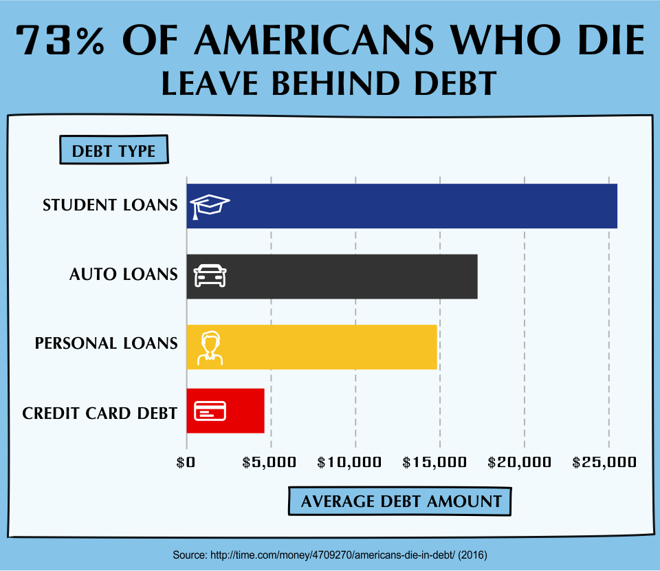 73% of Americans Who Die Are Still In Debt (2016)