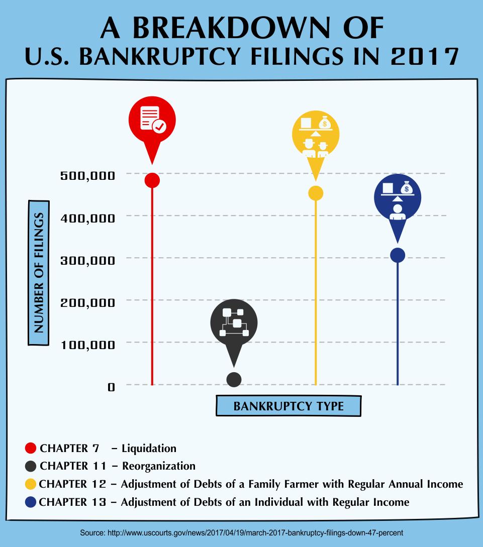 A Breakdown of U.S. Bankruptcy Filings in 2017