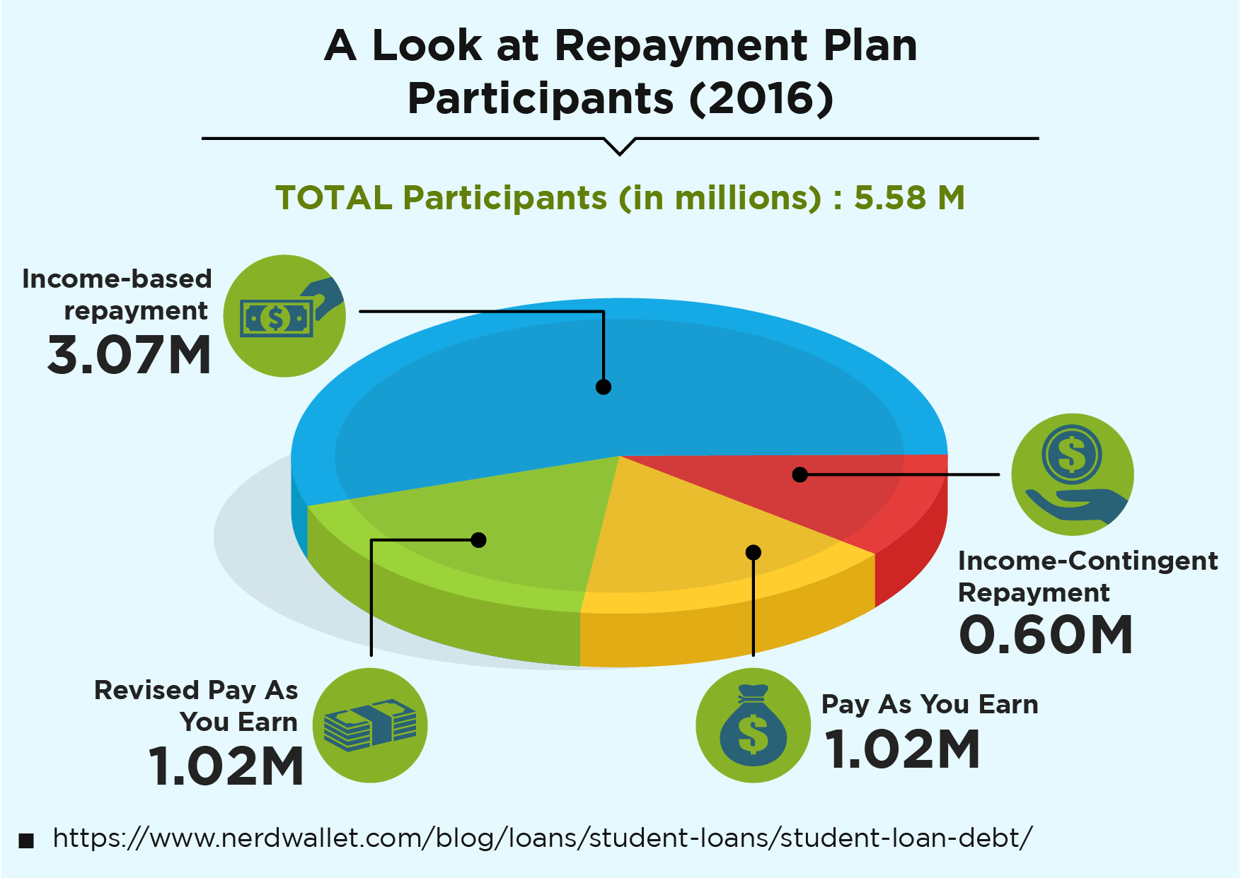 A Look at Repayment Plan Participants (2016)