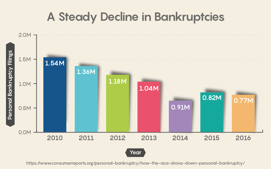 A Steady Decline in Bankruptcies