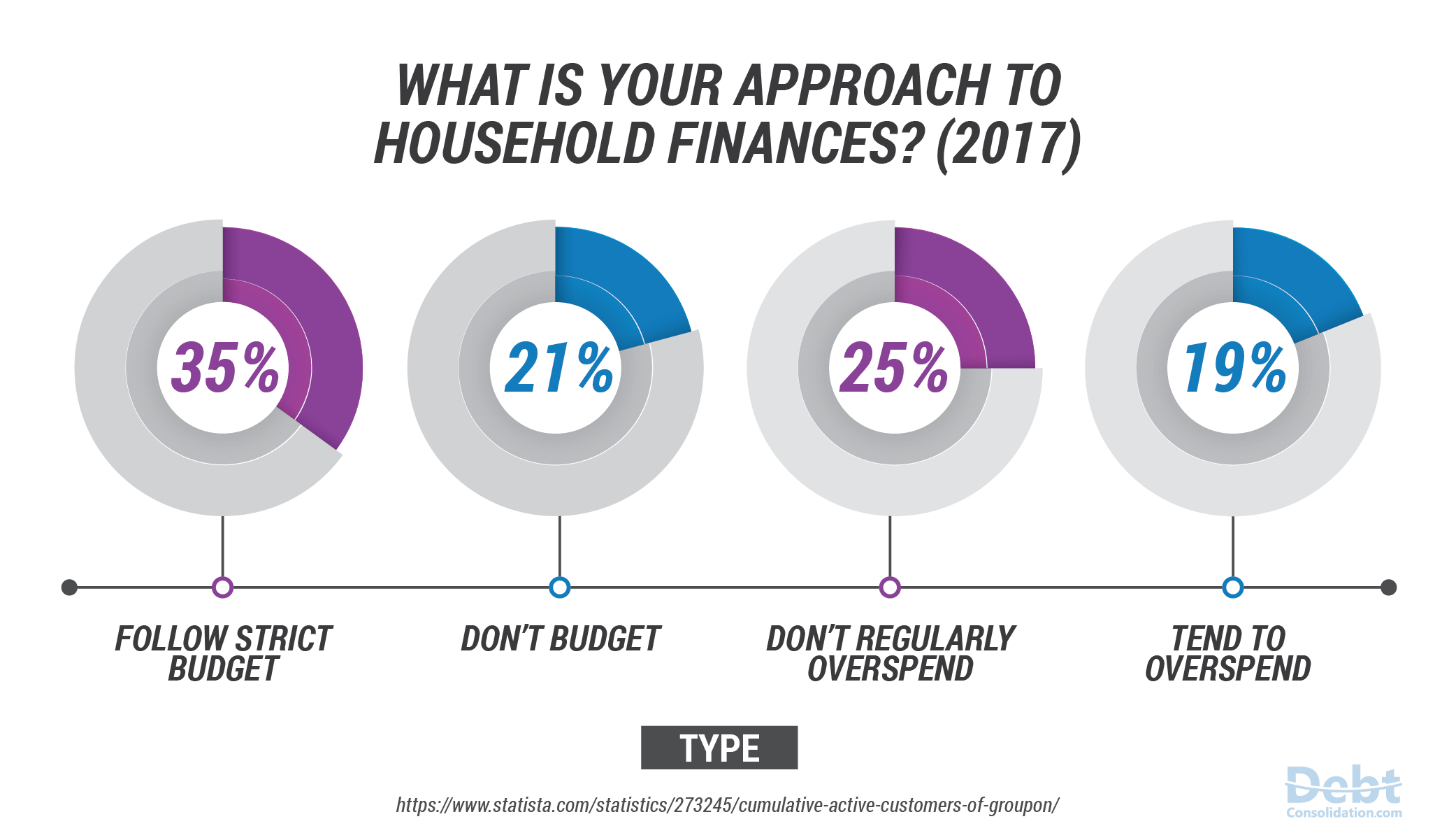 Americans Approach to Household Finances 2017