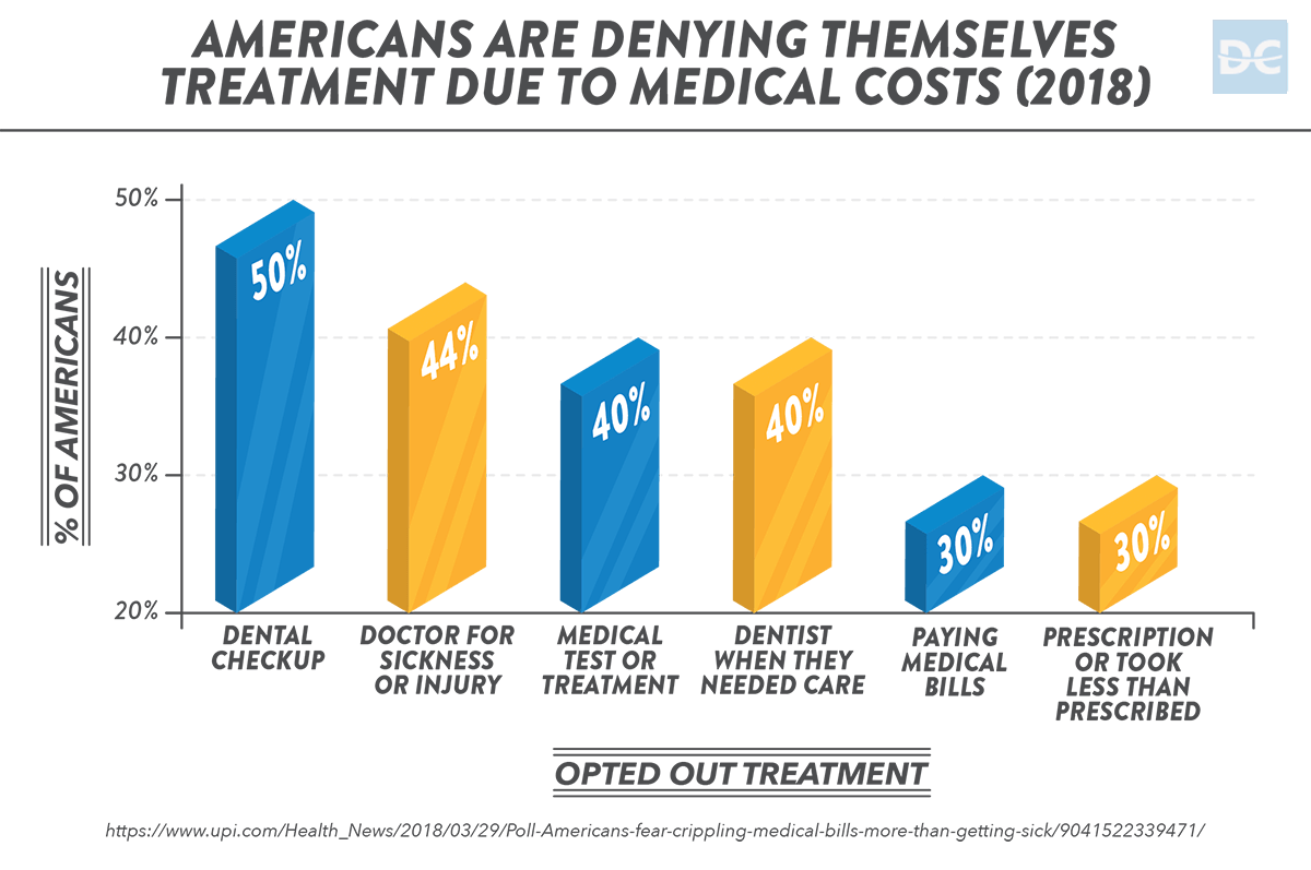 Americans are Denying Themselves Treatment Due to Medical Costs