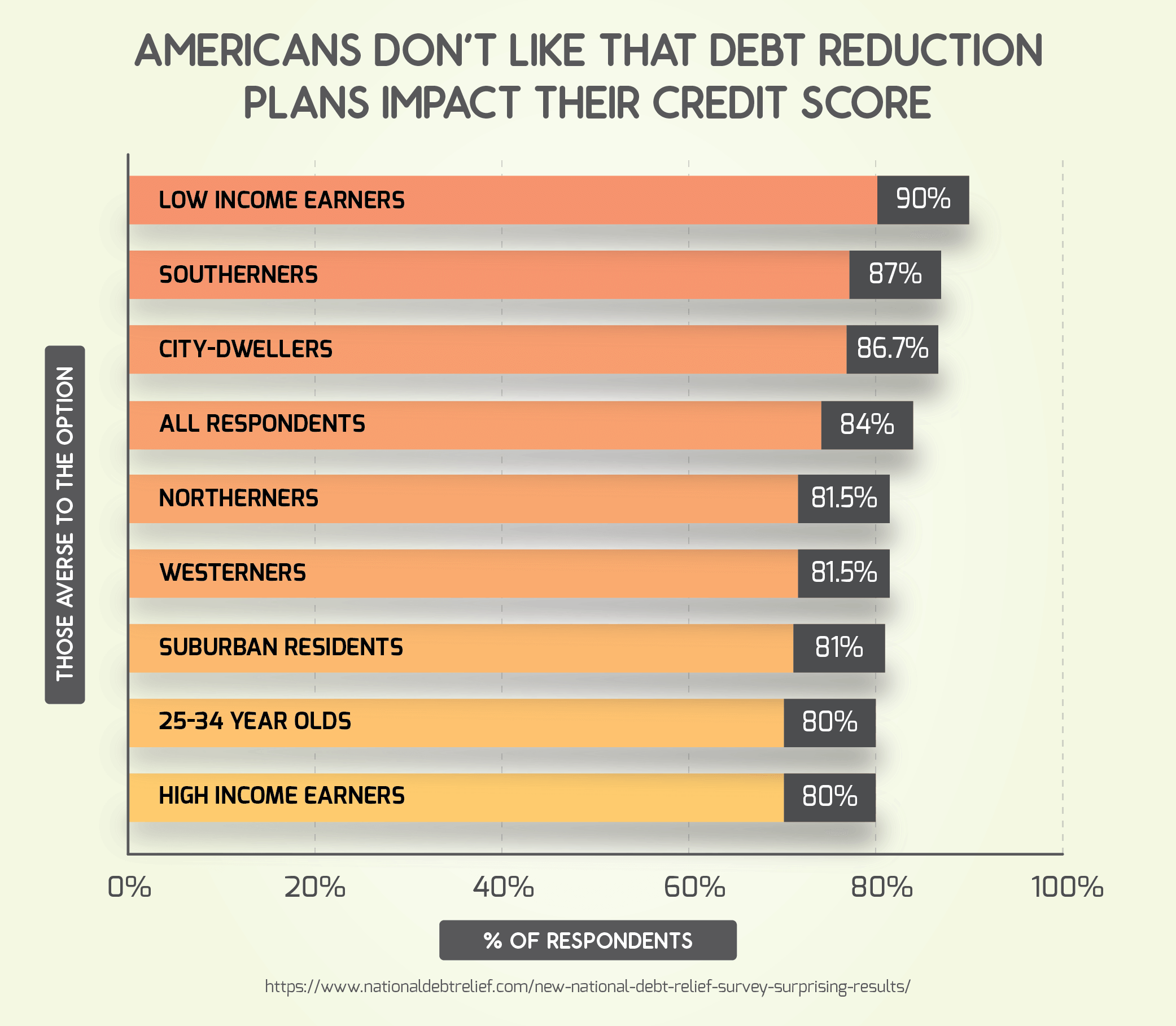 Americans Don't Like That Debt Reduction Plans Impact Their Credit Score