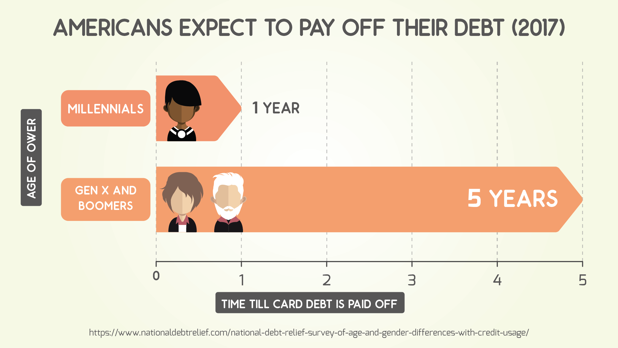 Americans Expect to Pay Off Their Debt (2017)