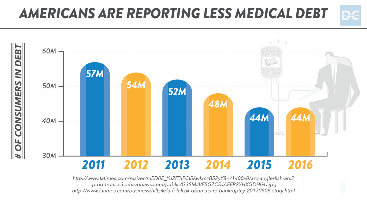 Americans Medical Debt from 2011-2016