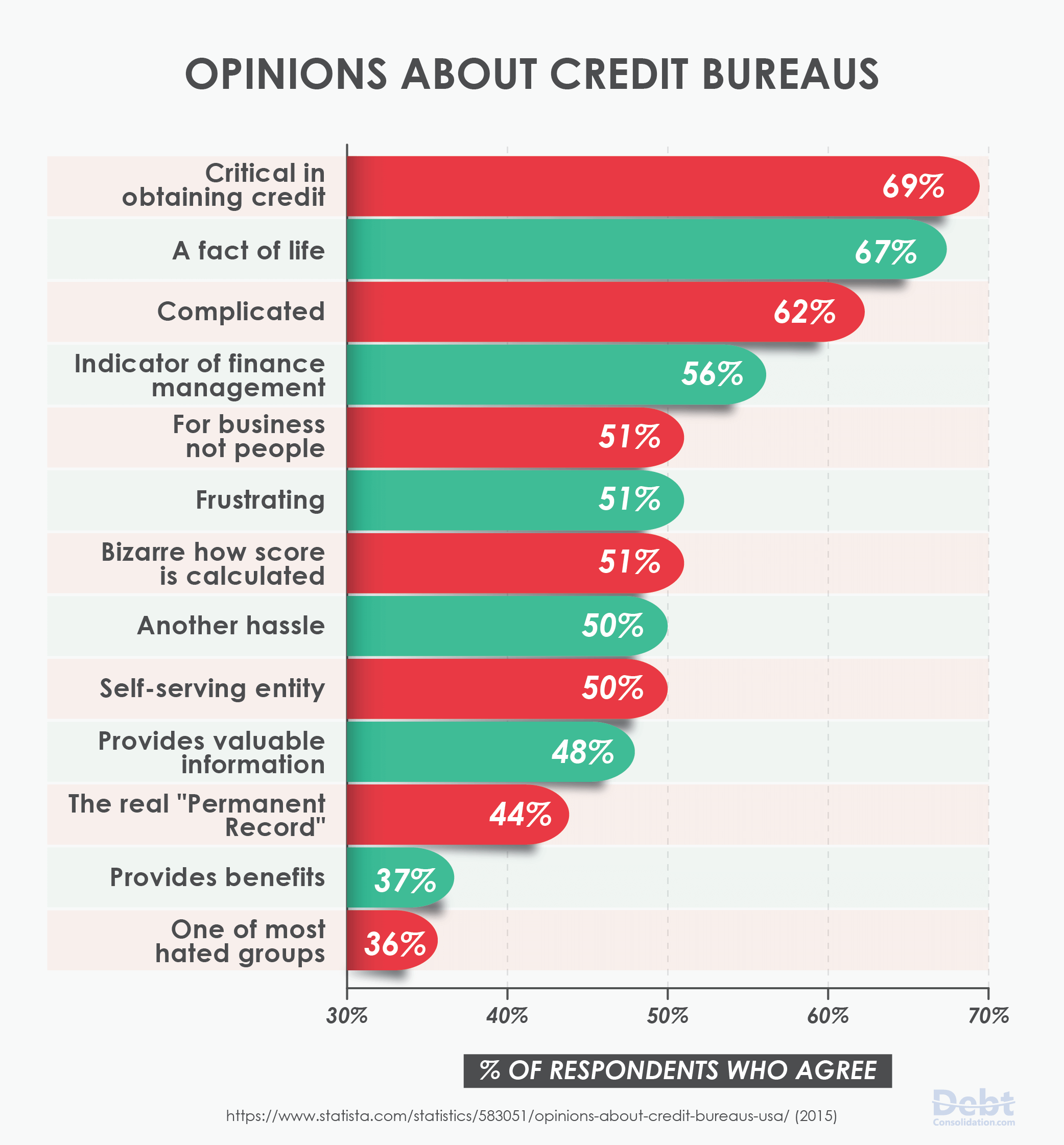 Americans' Opinions About Credit Bureaus