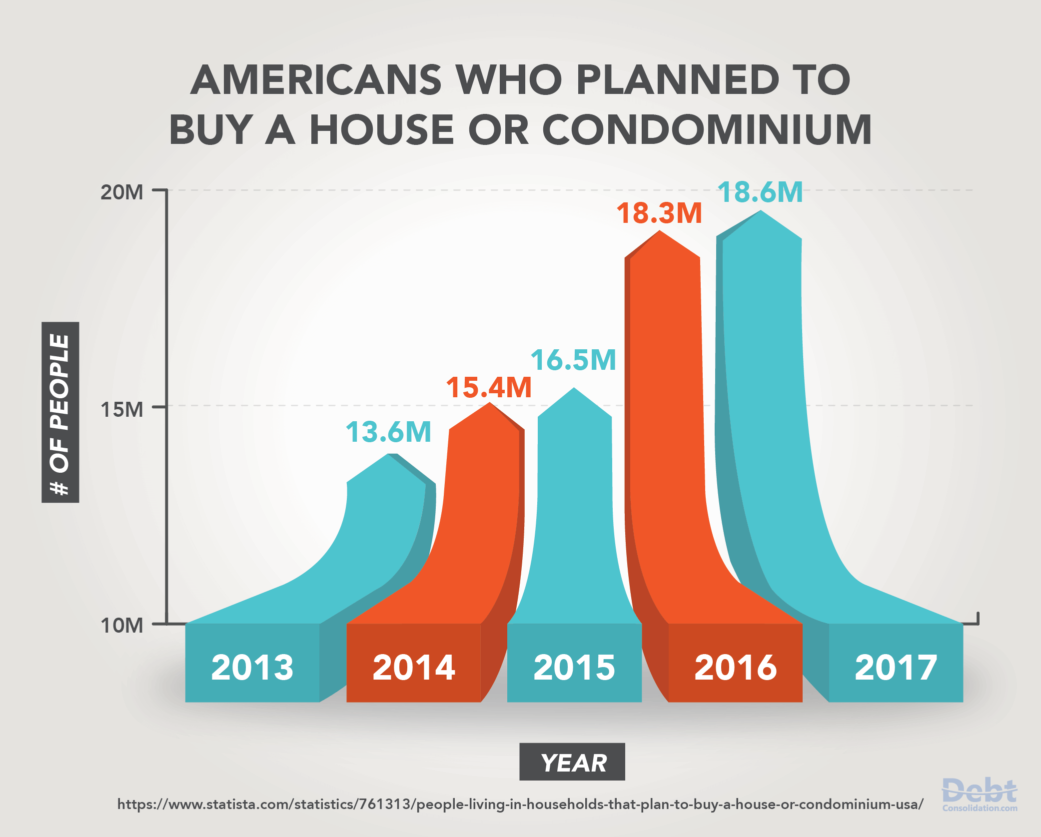 Americans Who Plan to Buy a House or Condominium from 2013-2017