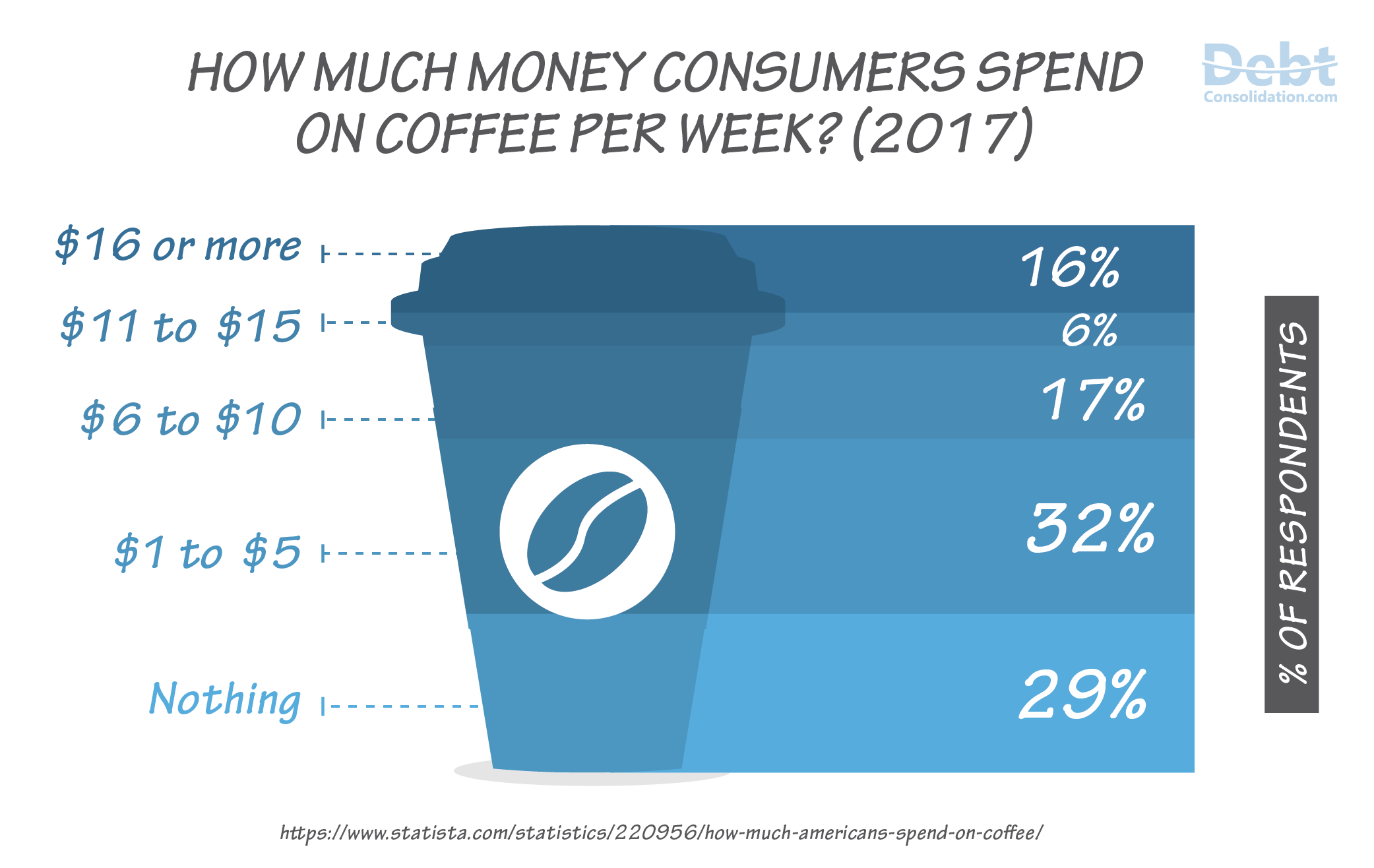 Amount of Money Consumers Spend on Coffee in 2017