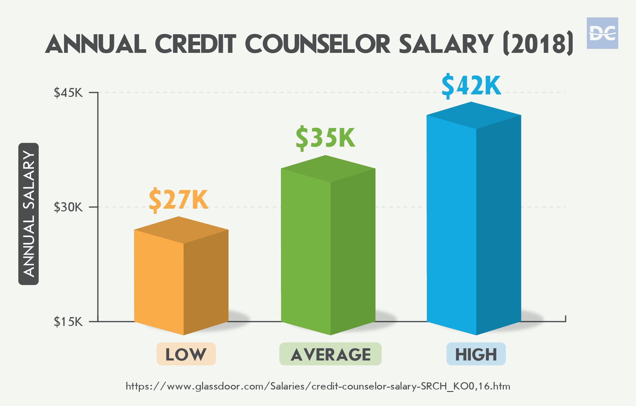 Annual Credit Counselor Salary in 2018