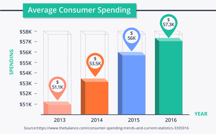 Average Consumer Spending by Year