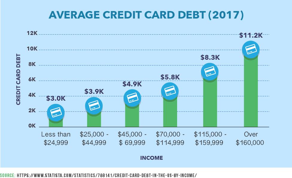 Average Credit Card Debt in 2017