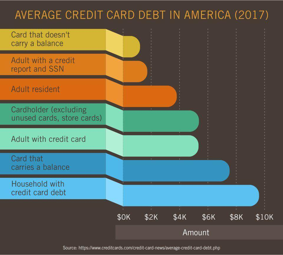 Average Credit Card Debt in America (2017)