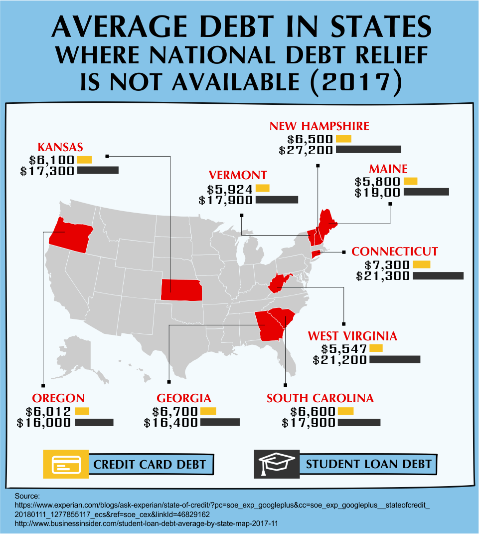 Average Debt in States Where National Debt Relief is not Available (2017)