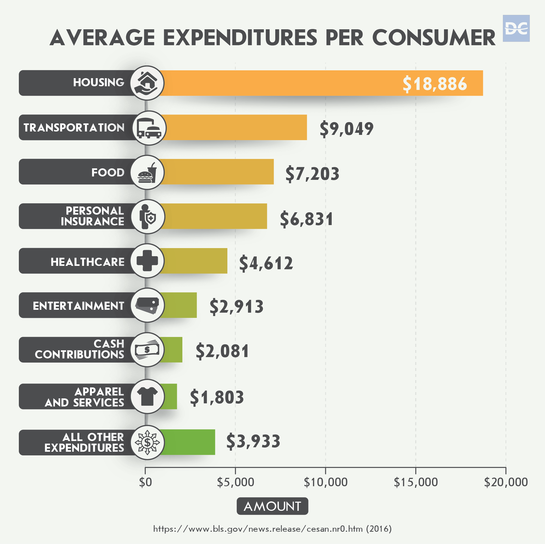 Average Expenditures Per Consumer in 2016