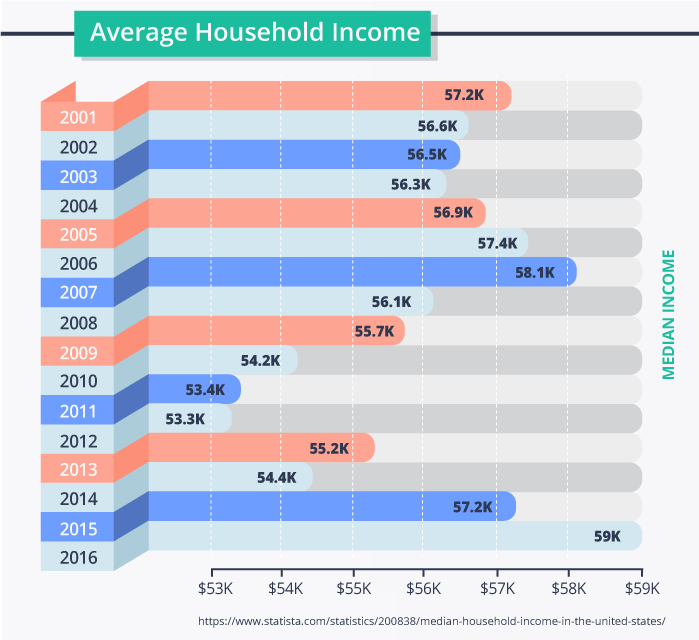 Average Household income