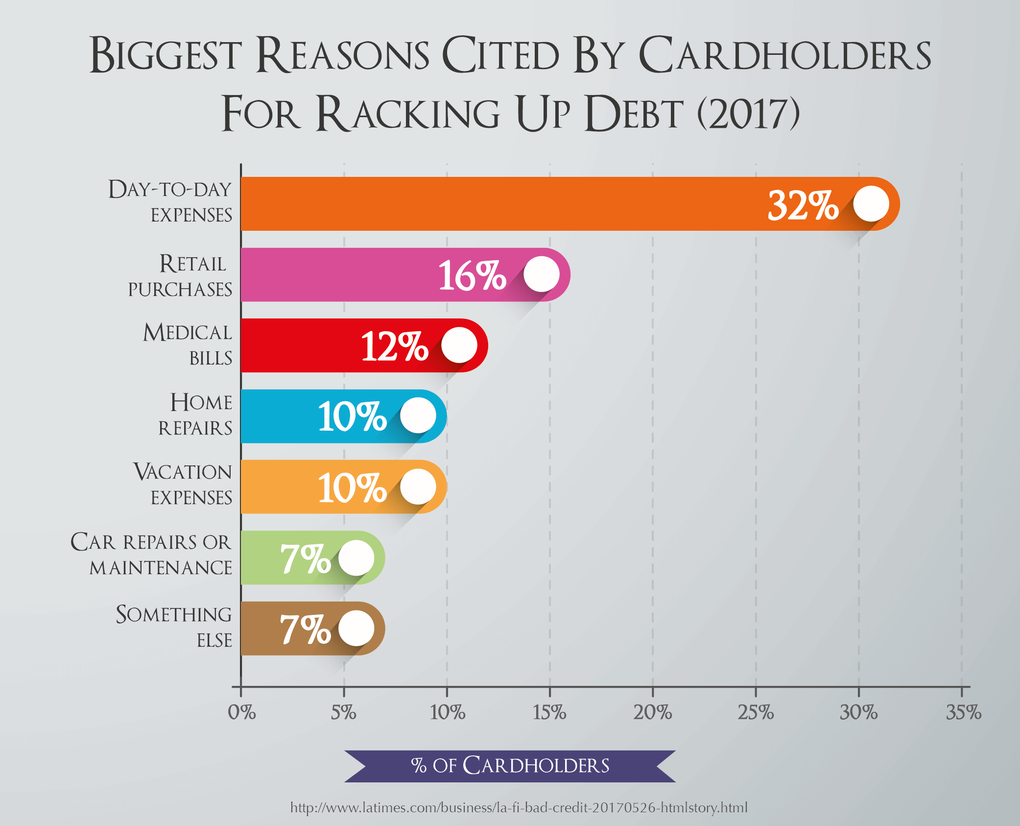 Biggest Reasons Cited By Cardholders For Racking Up Debt (2017)