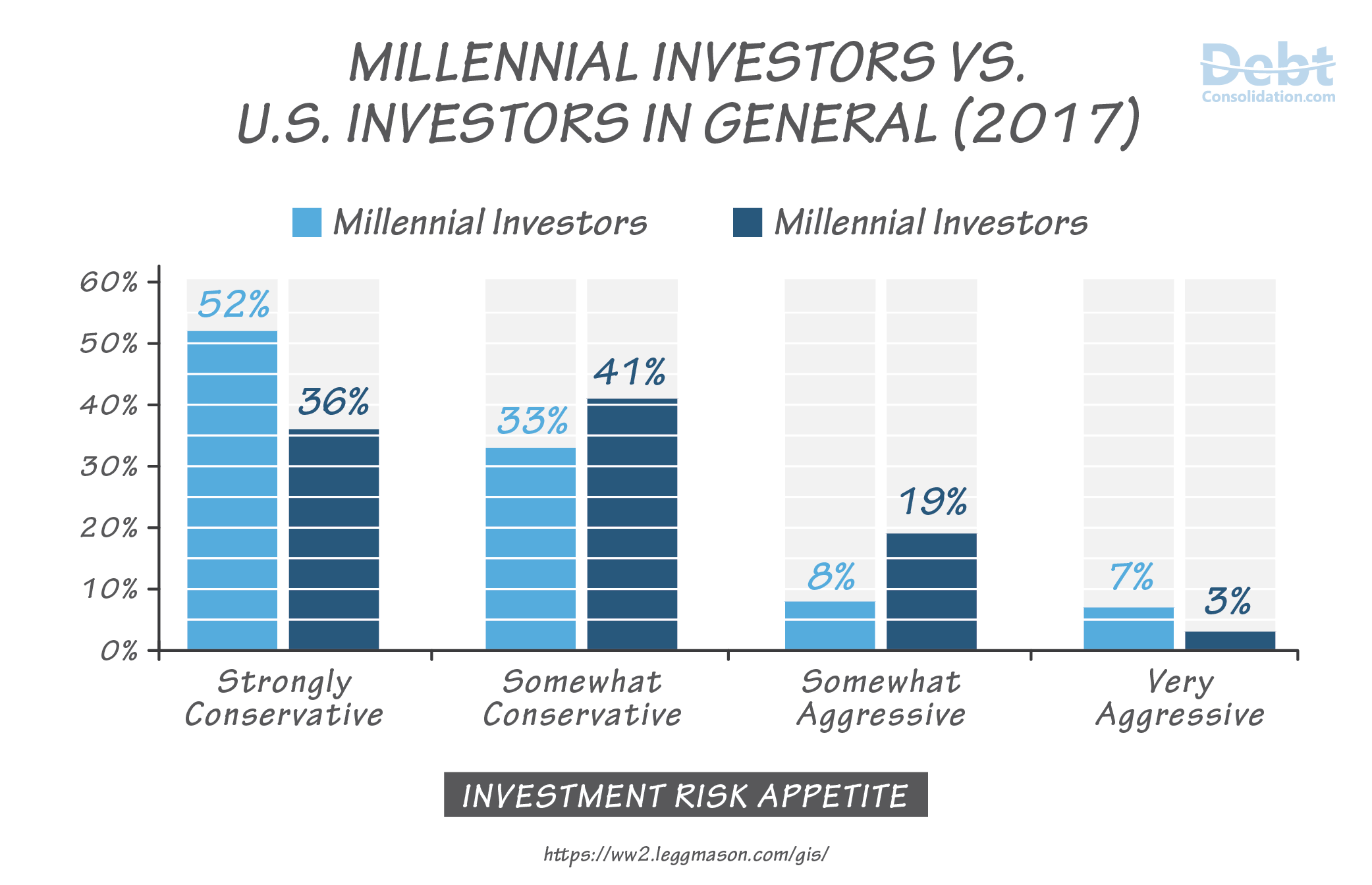 Comparison between Millennial Investors and U.S. Investors in General