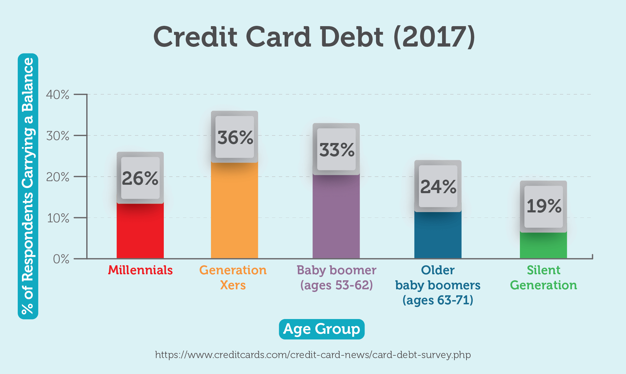 Credit Card Debt (2017)