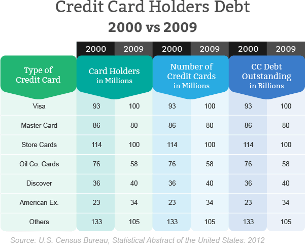 Credit card holders in debt
