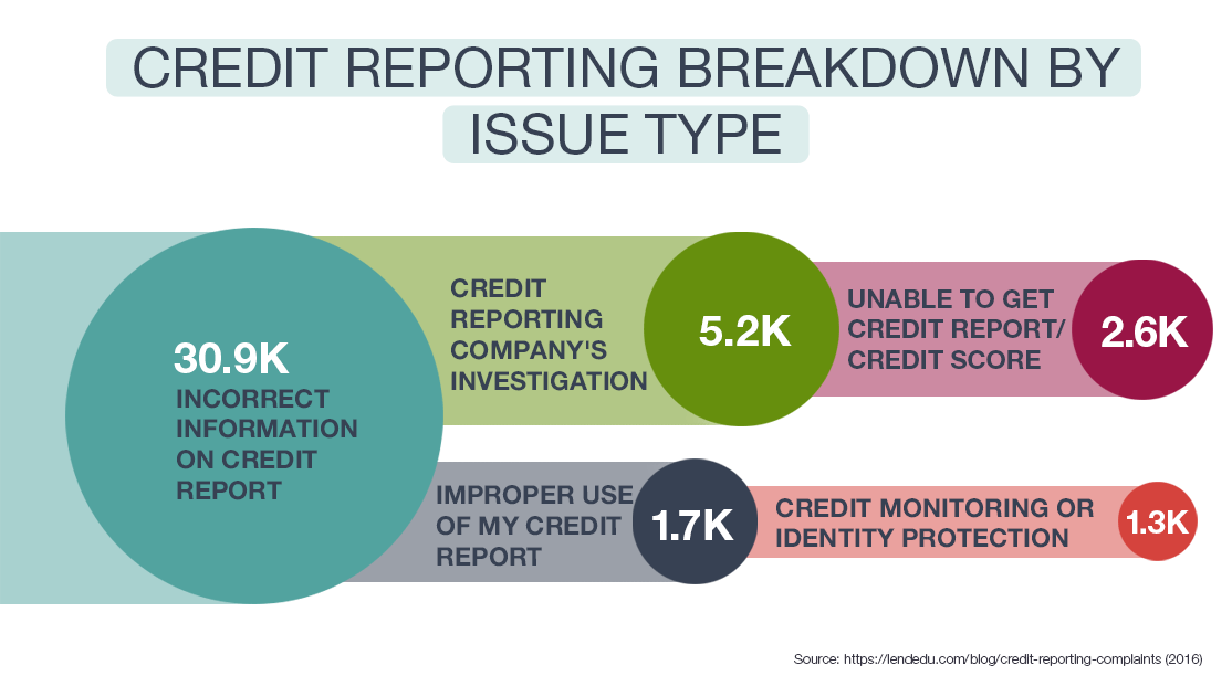 Credit Reporting Breakdown by Issue Type