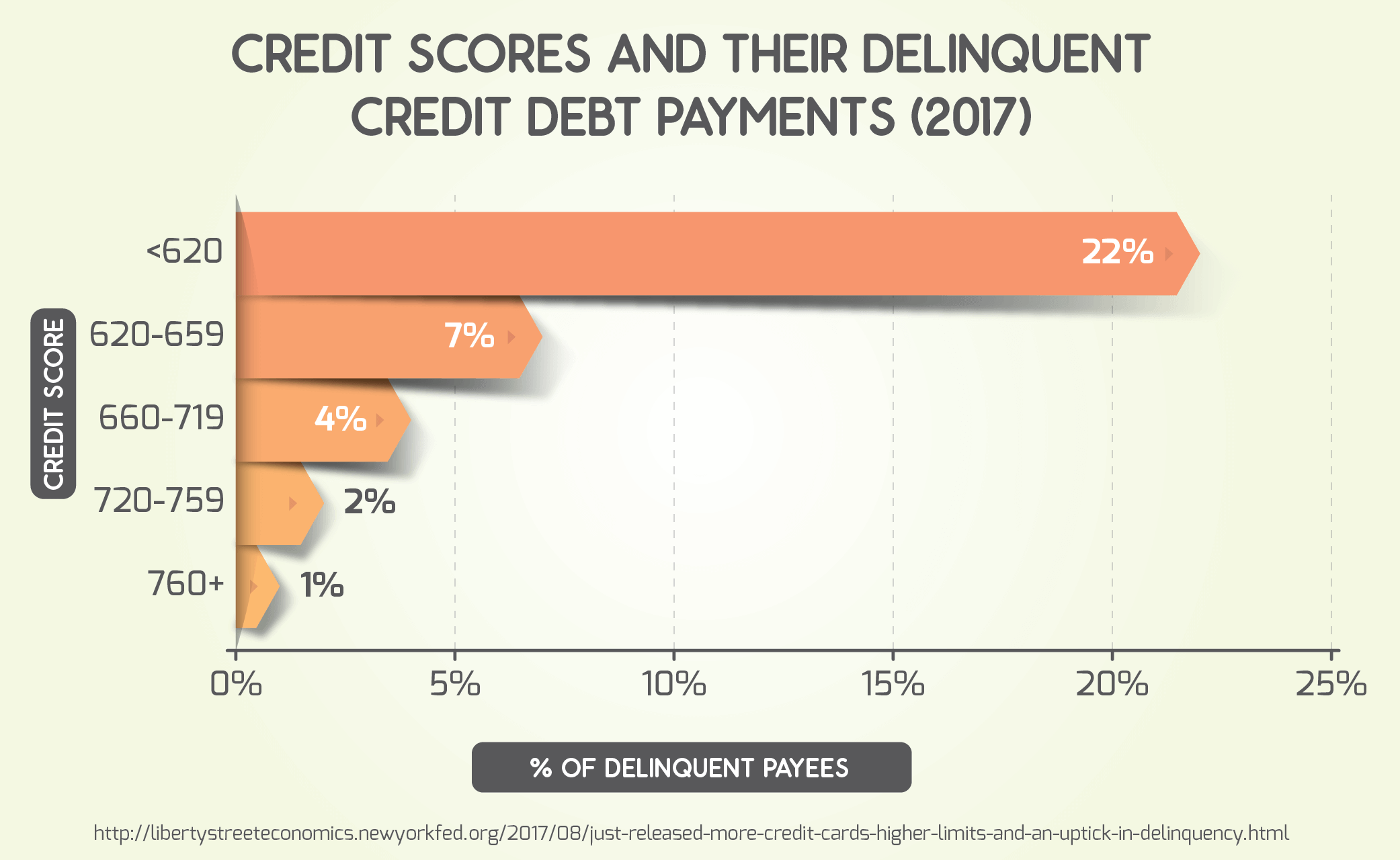 Credit Scores and Their Delinquent Credit Debt Payments (2017)