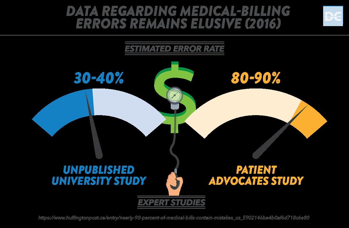 Data Regarding Medical-Billing Errors
