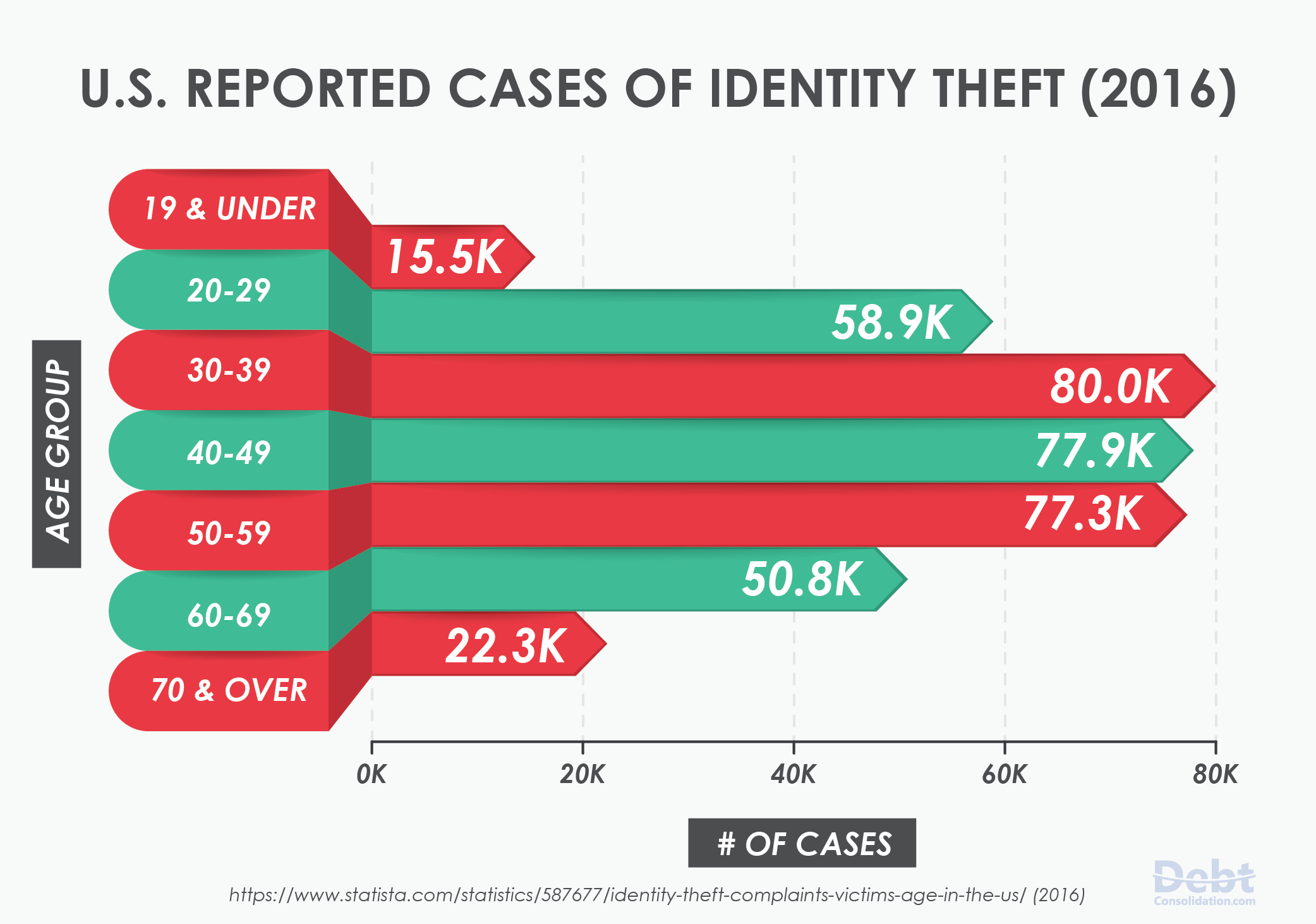 Data Showing U.S. Reported Cases of Identity Theft