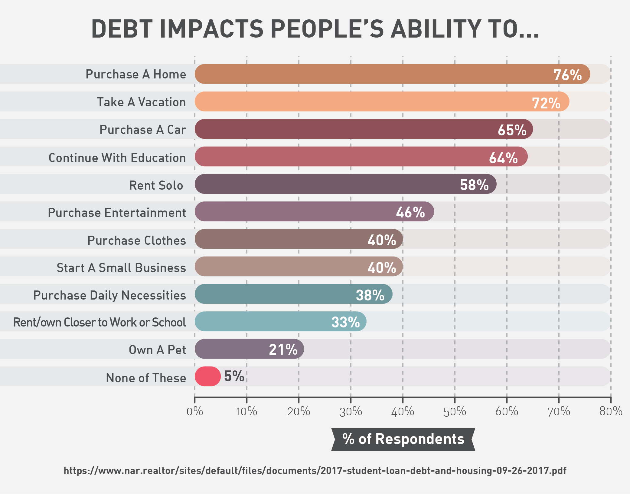 Debt Impacts People's Ability to...