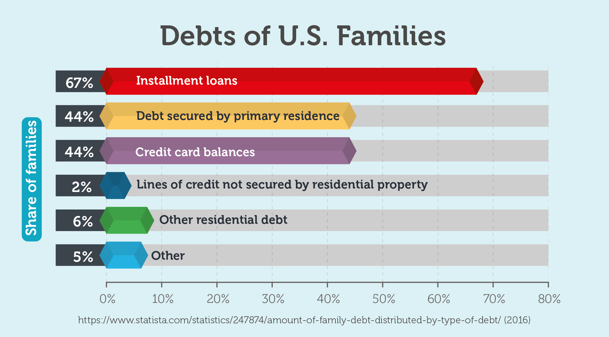 Debts of U.S. Families