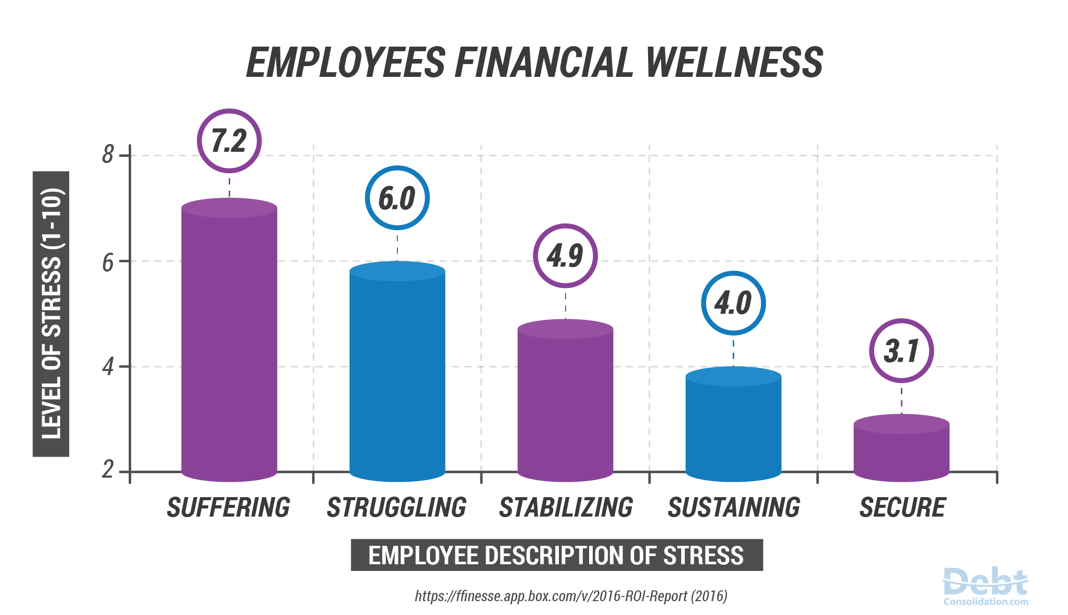 Employees Financial Wellness Statistics