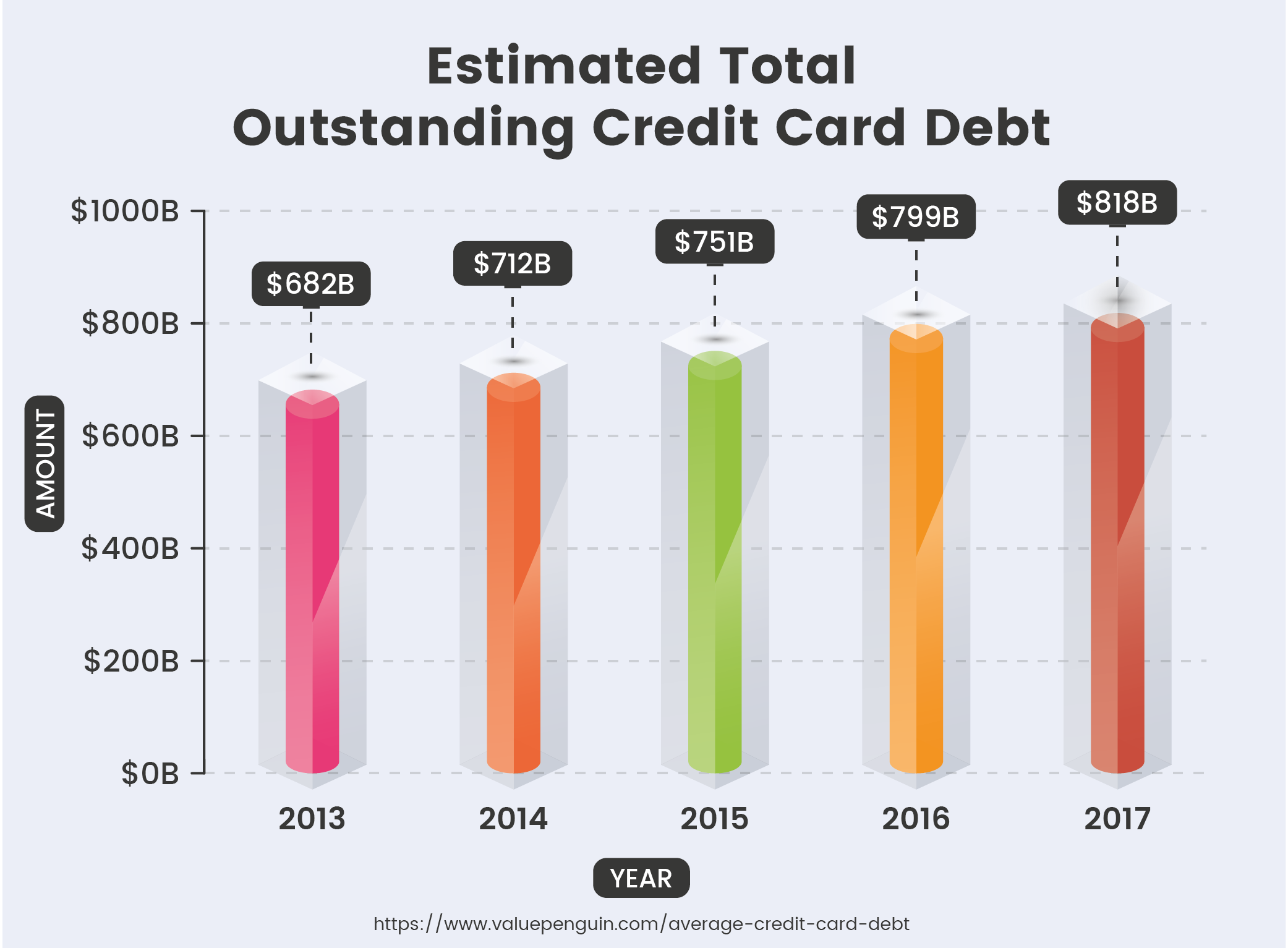 Estimated Total Outstanding Credit Card Debt