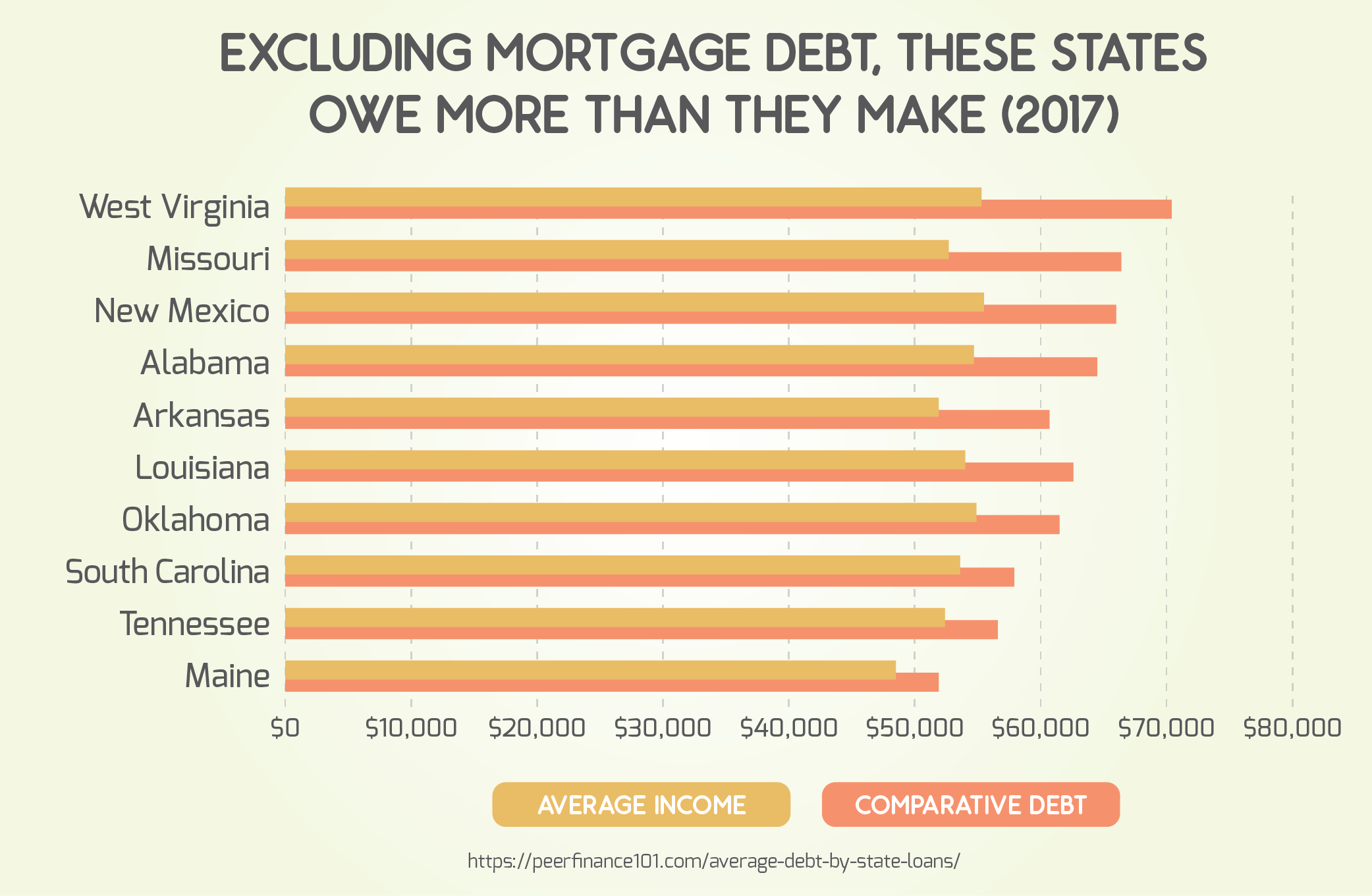 Excluding Mortgage Debt, These States Owe More Than They Make (2017)