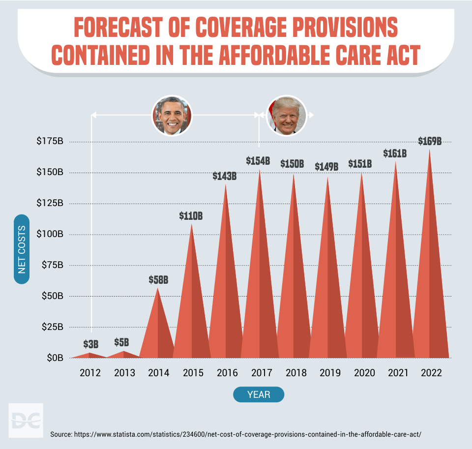 Forecast of Coverage Provisions Contained in the Affordable Care Act