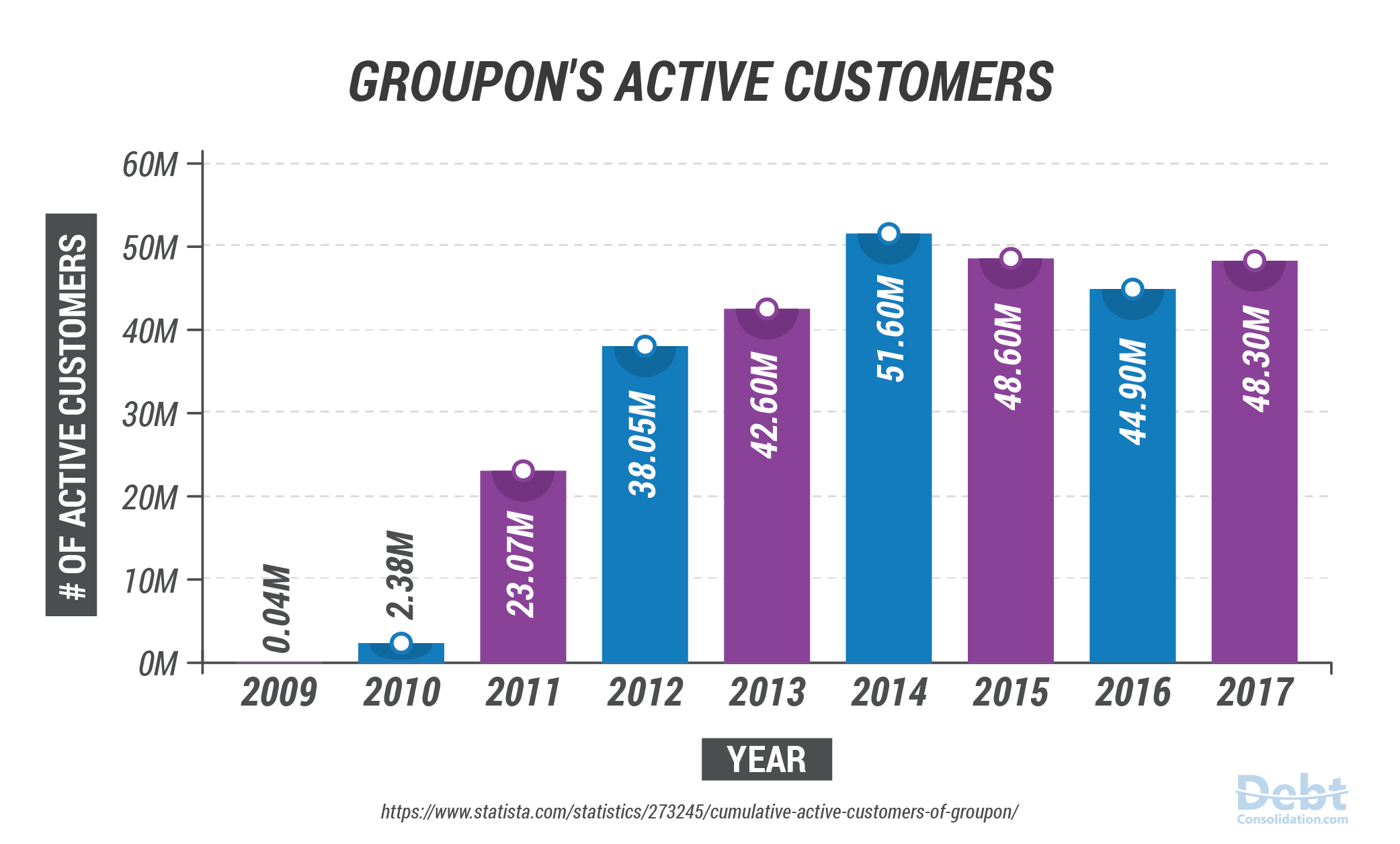 Groupon's Active Customers from 2009-2017