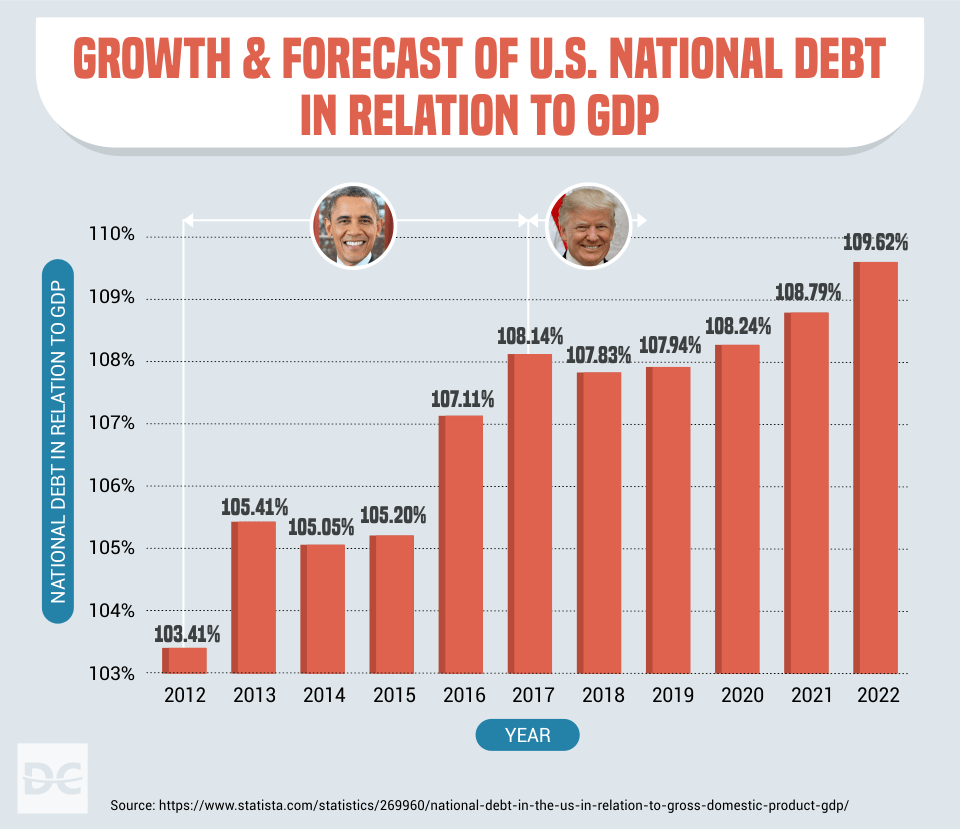 Growth and Forecast of U.S. National Debt in Relation to GDP