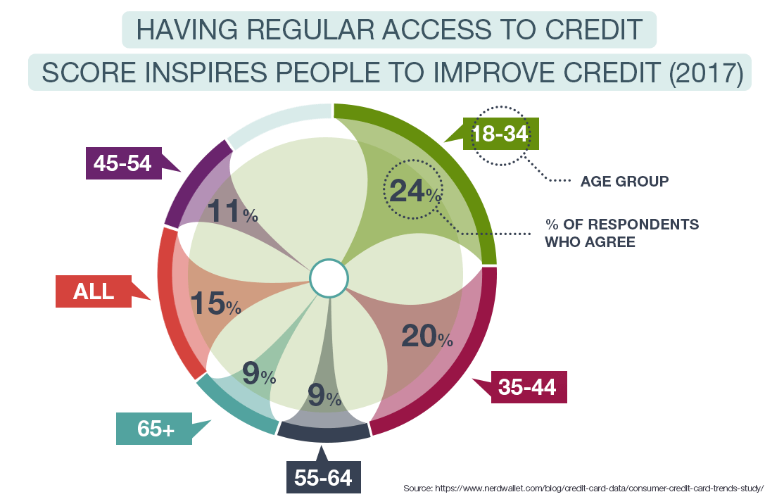Having Regular Access To Credit Score Inspires People to Improve Credit (2017)
