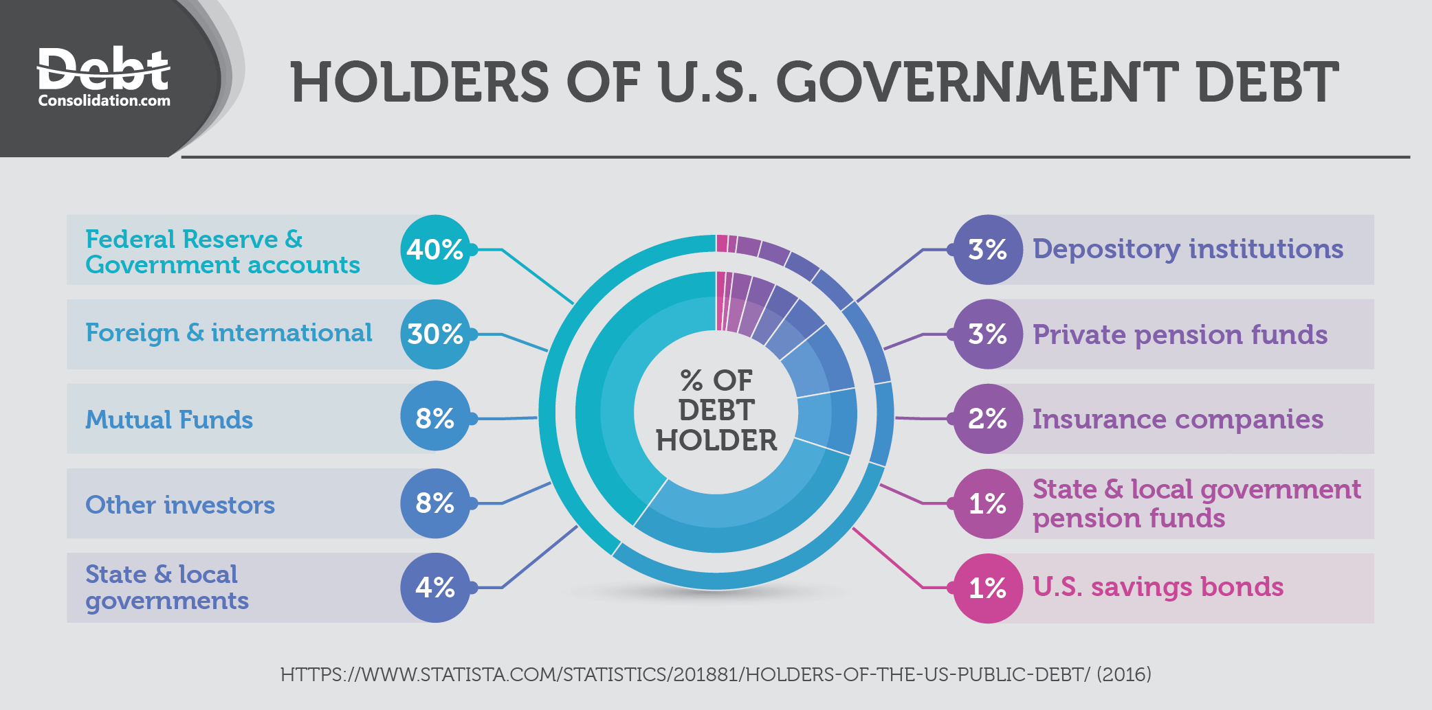 Holders of U.S. Government Debt
