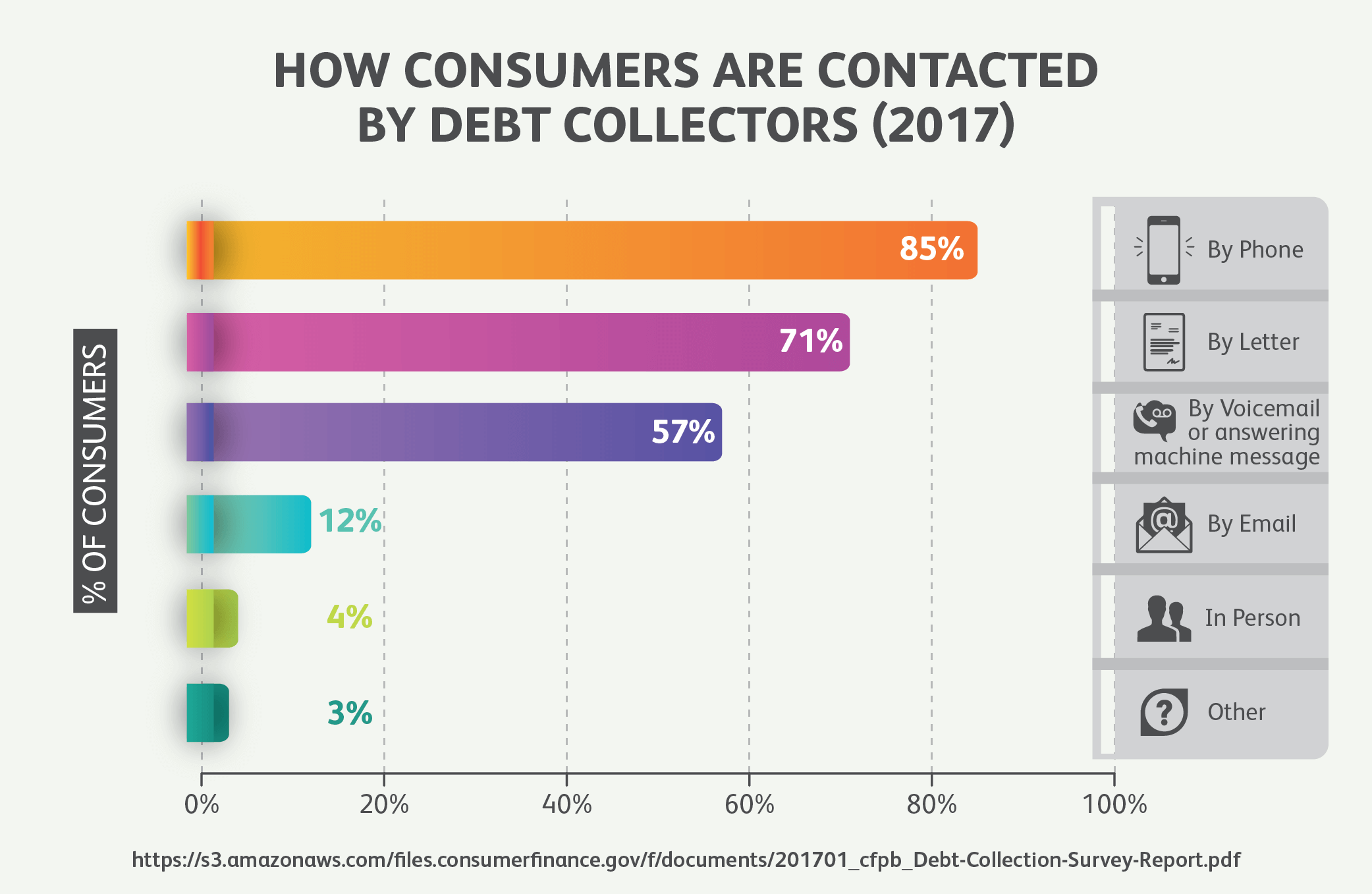 How Consumers Are Contacted By Debt Collectors (2017)