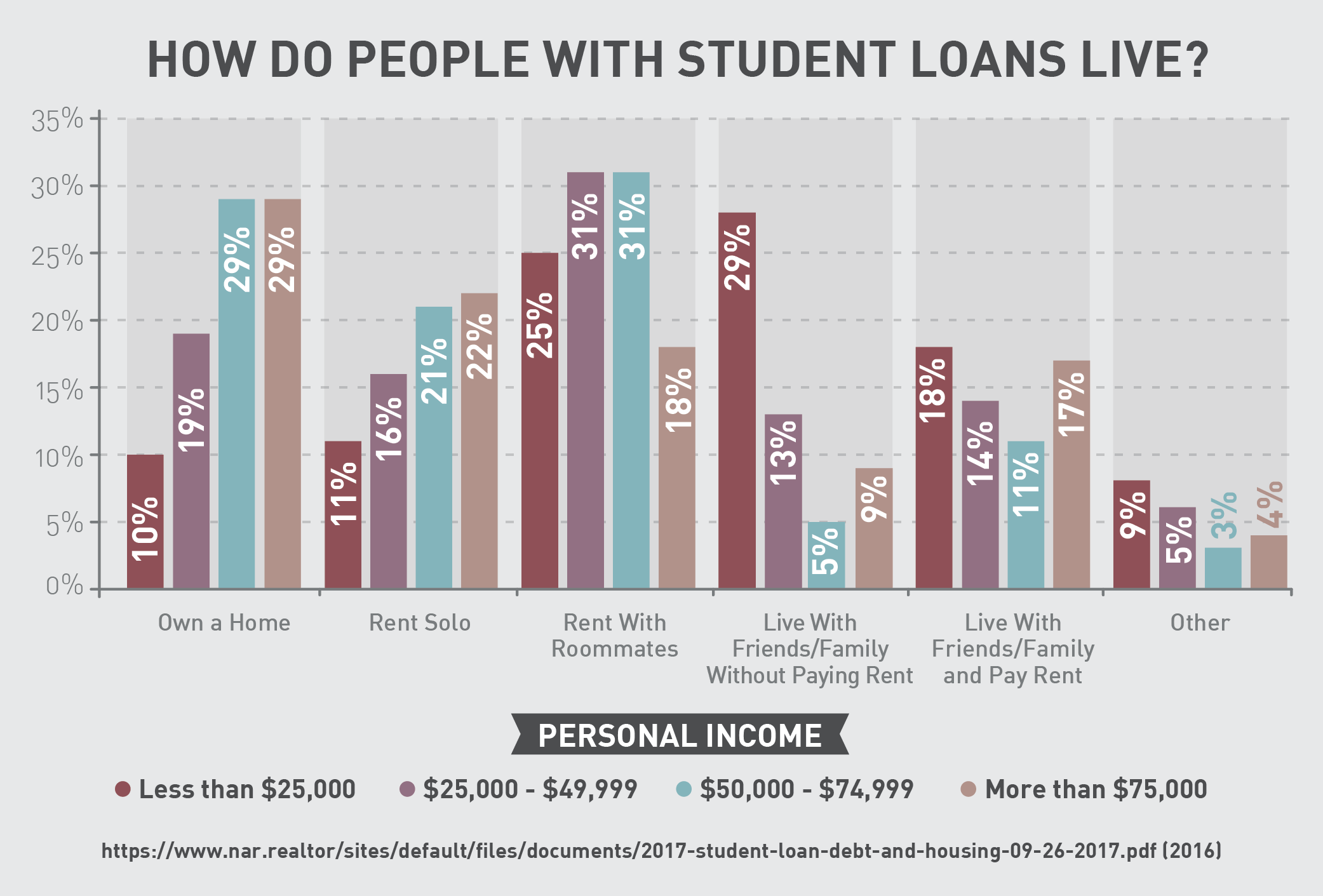 How do people with students loans live?