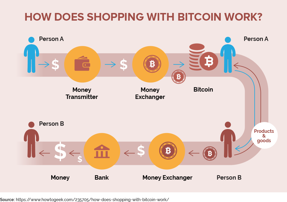 How does shopping with Bitcoins work?