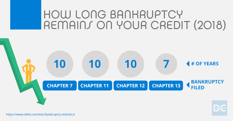 How Long Bankruptcy Remains On Your Credit