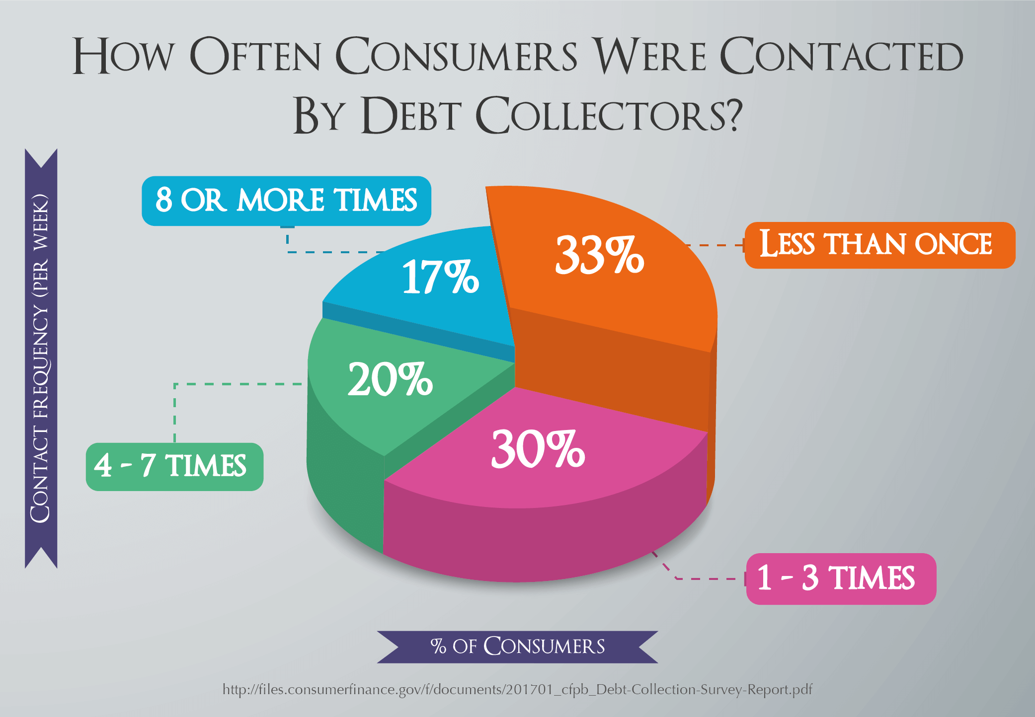 How Often Consumers Were Contacted By Debt Collectors?