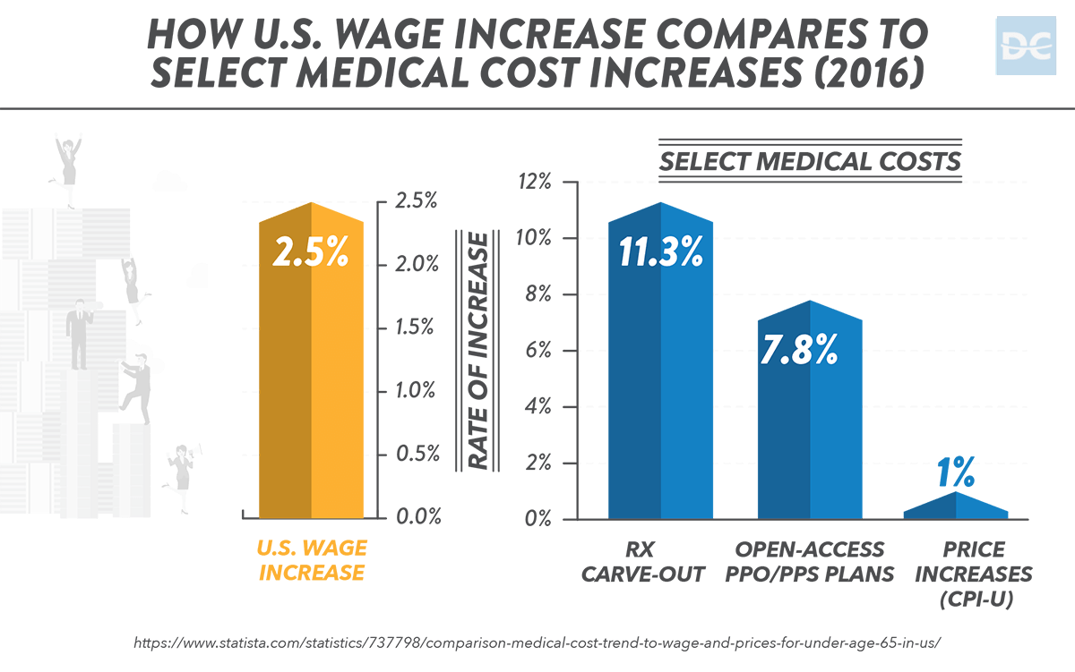 How U.S. Wage Increase Compares to Select Medical Cost Increases